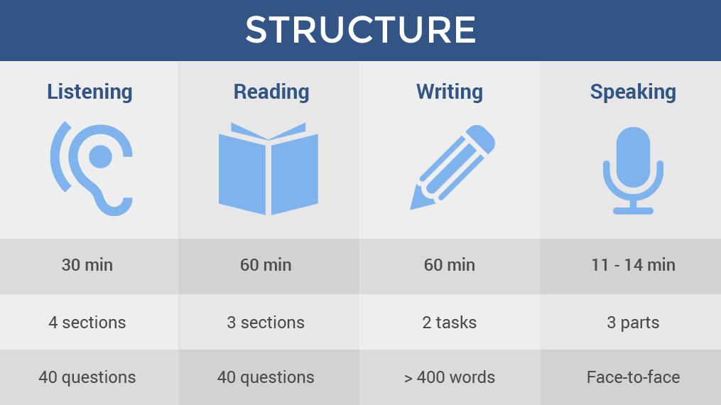 Cấu trúc bài thi IELTS gồm 4 phần