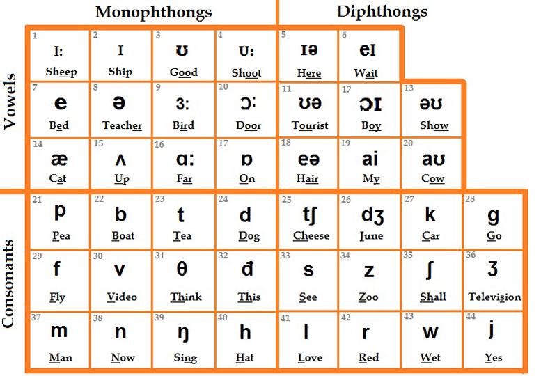 Bảng phiên âm nguyên âm và phụ âm trong tiếng Anh
