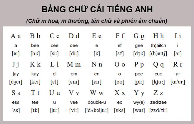 Bảng chữ cái tiếng Anh có phiên âm